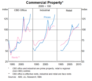 Commercial Rent Yield